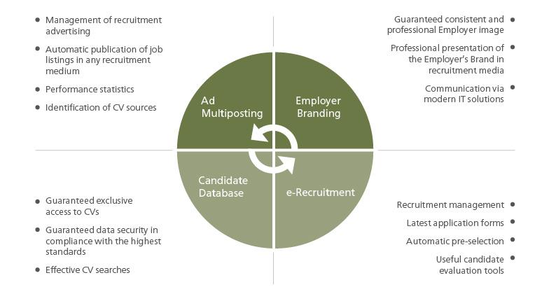Efficiency enhancing recruitment procedures