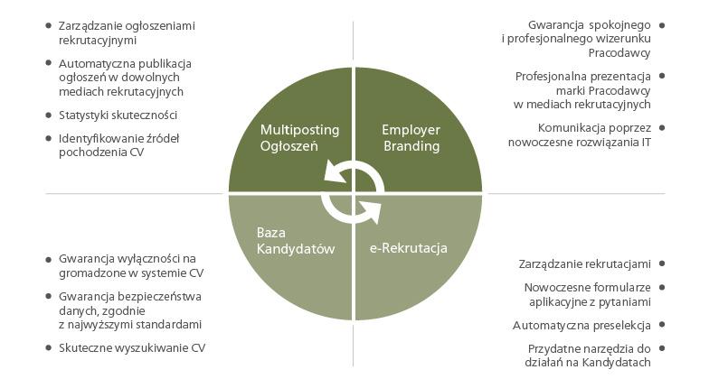 Działania zwiększające efektywność rekrutacji