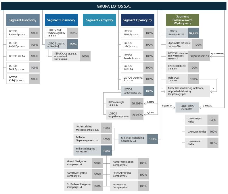 Schemat obrazujący Grupę Kapitałową LOTOS<br /> Stan na 31.12.2012 r.