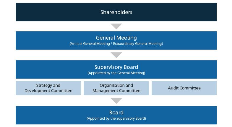 Grupa LOTOS – corporate governance structure