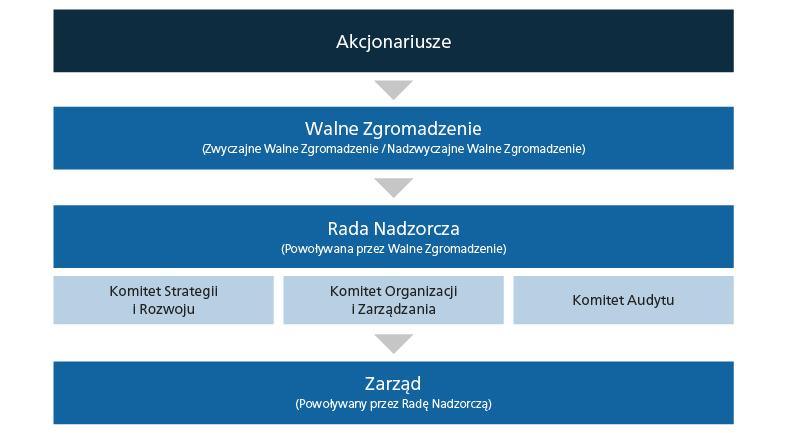Struktura ładu korporacyjnego Grupy LOTOS