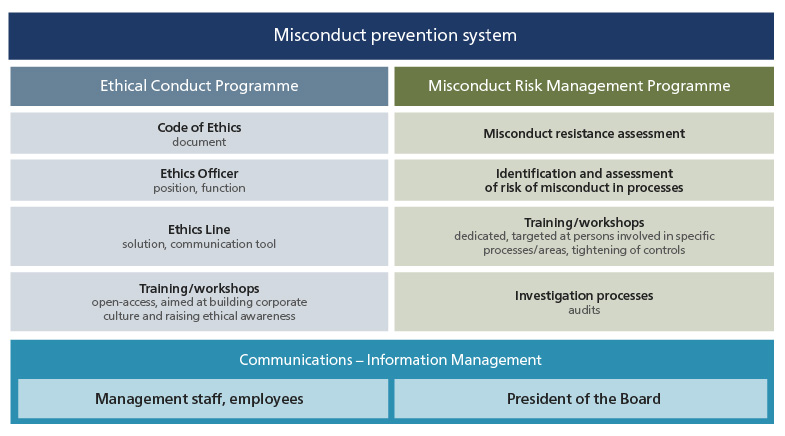 Misconduct prevention system