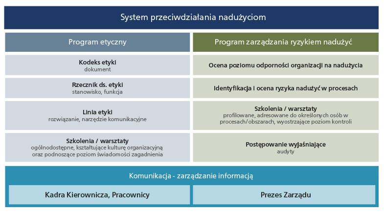 System przeciwdziałania nadużyciom