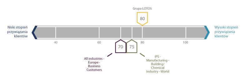Wskaźnik satysfakcji klientów Grupy LOTOS