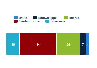 Zadowolenie ze współpracy  z LOTOS Asfalt  (ogół badanych, dane w %)